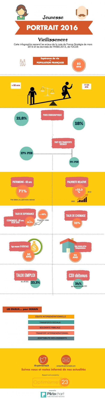jeunesse et vieillissement-infographie